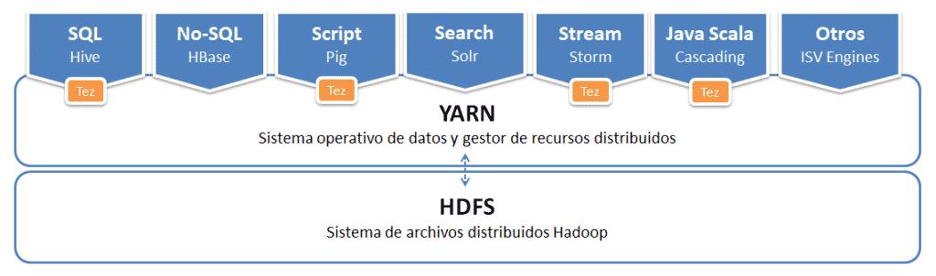 Arquitectura YARN Hadoop