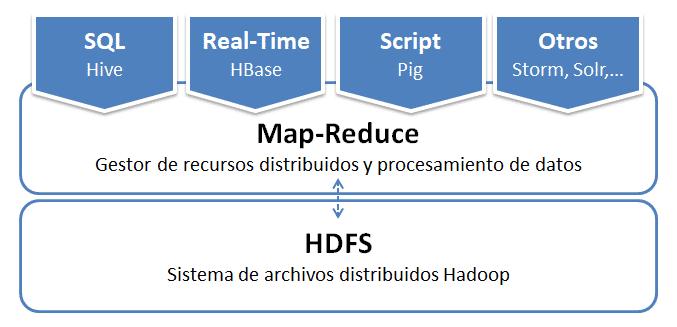 Arquitectura básica Hadoop