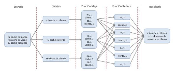 Ejemplo Map-Reduce Hadoop