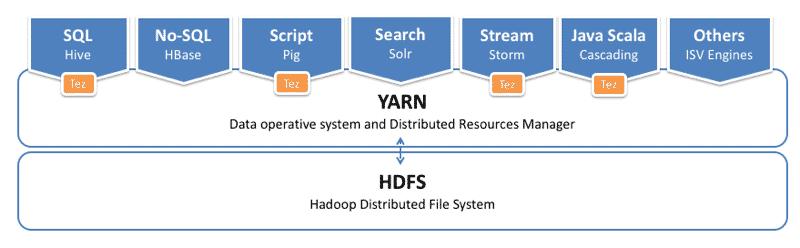 Hadoop YARN achitecture