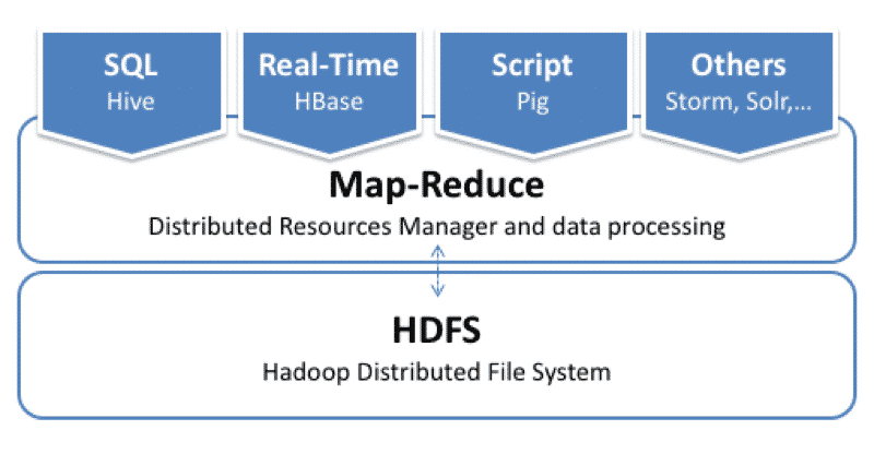 hadoop basic architecture