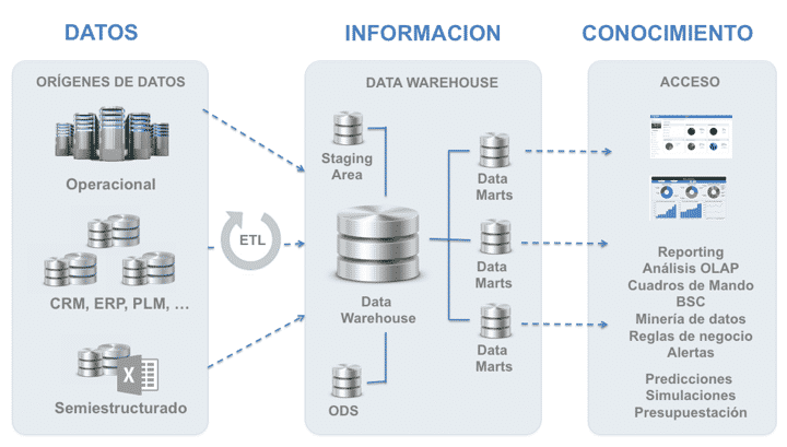 arqutectura data warehouse 1