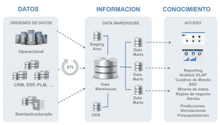 arqutectura data warehouse 1