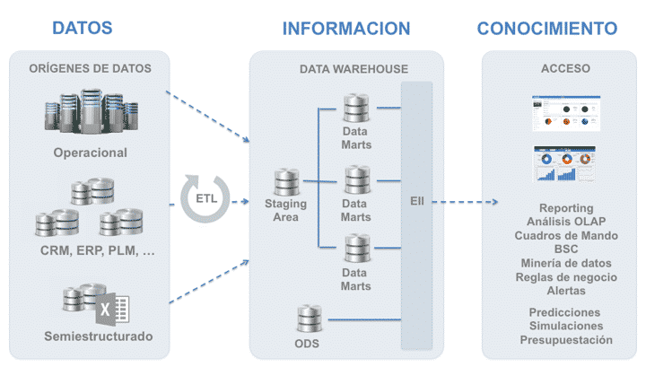 arqutectura data warehouse con EII