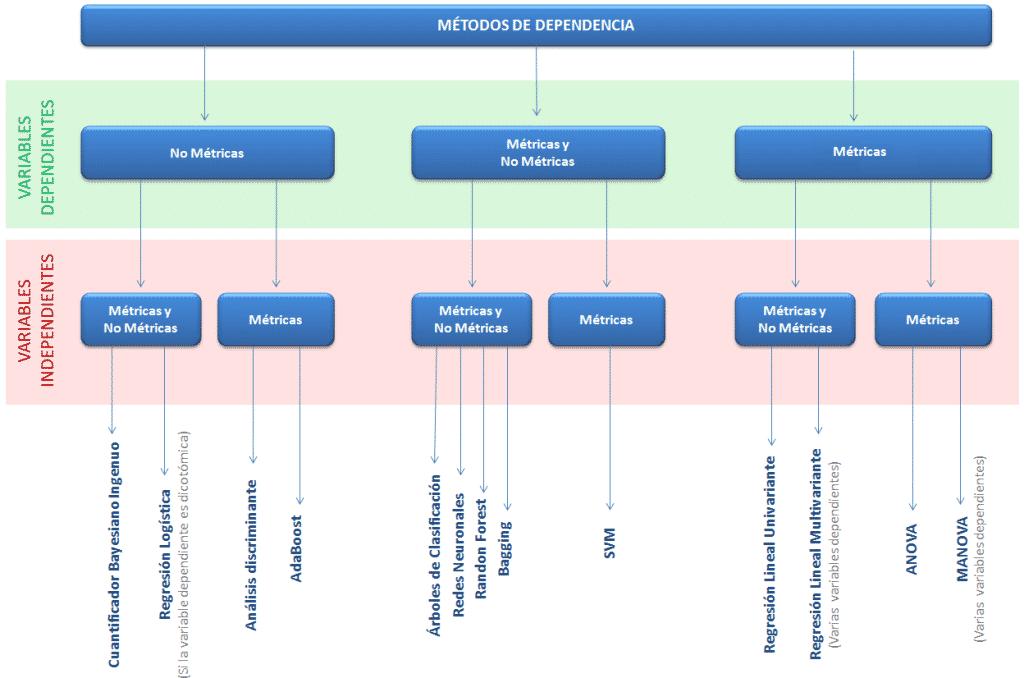 Clasificación de Métodos de estadísticos de Dependencia