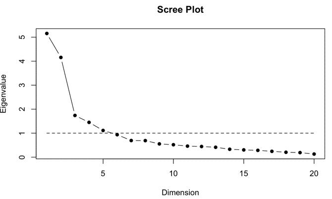 Gráfico lineal del número de factores en el Análisis Factorial
