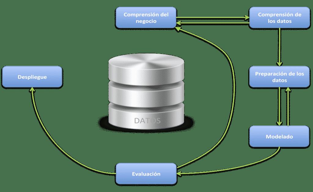 Modelo CRISPDM data mining