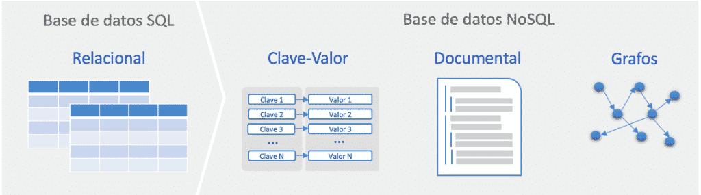 Bases de datos Relacionales y NoSQL