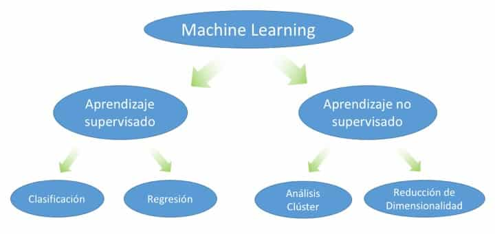 clasificacion de machine learning