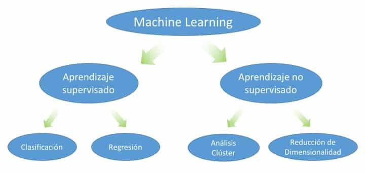 Clasificación de machine learning -aprendizaje supervisado y no supervisado