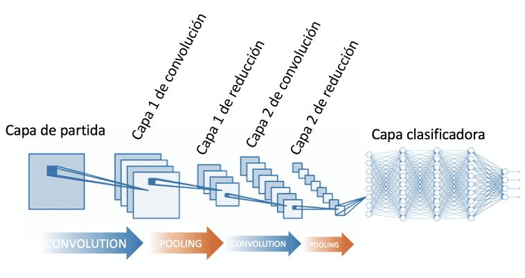 Arquitectura de red neuronal convolucional