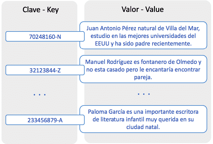 base de datos clave-valor