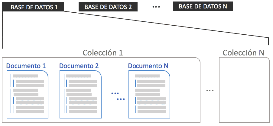base de datos orientada a documentos