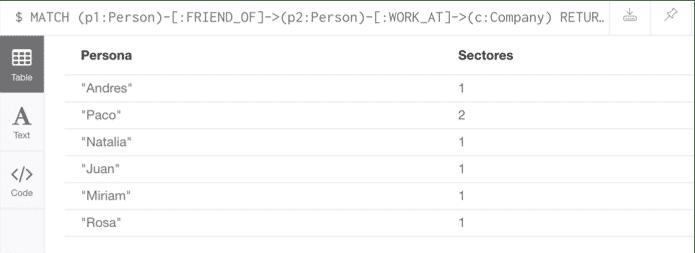Ejemplo avanzado1 - neo4j visualización tabla