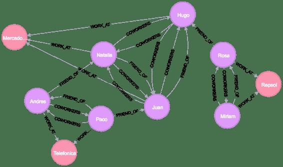 Ejemplo avanzado2 - neo4j visualización tabla