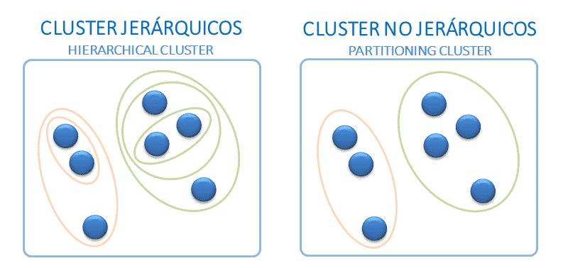 Cluster jerárquico vs Cluster no jerárquico