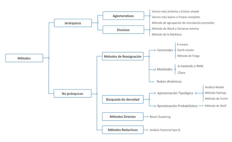 Clasificación de métodos jerárquicos y no jerárquicos