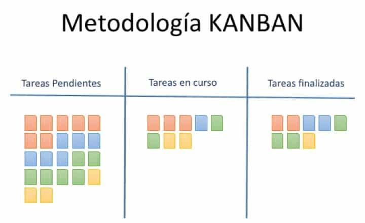 Metodología KANBAN
