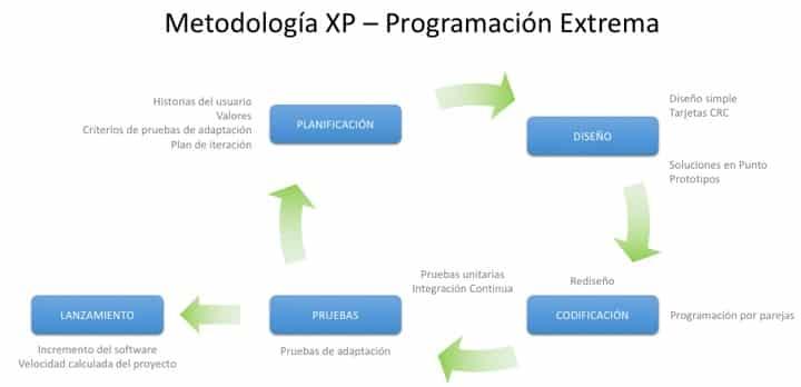 Metodología XP - Programación Extrema