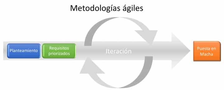 Metodologías ágiles de desarrollo de proyectos