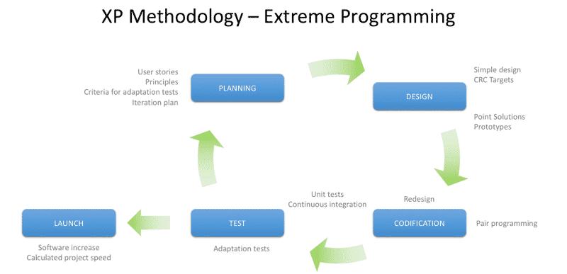 XP Methodology - Extreme programming