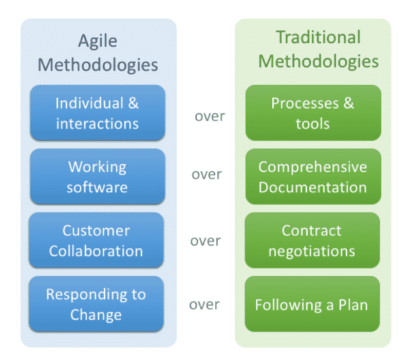 principles of agile manifiesto