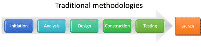 traditional methodologies