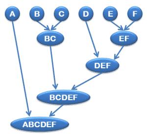 Cluster aglomerativo
