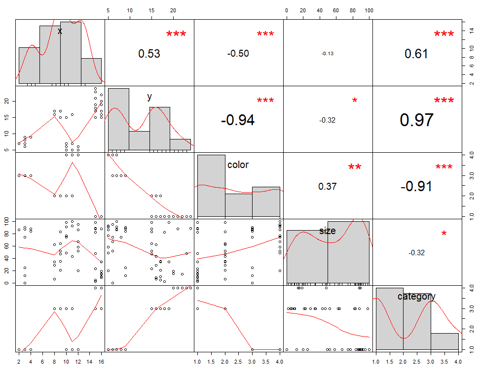 Visualización de correlación entre variables