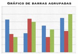 Gráfico de barras agrupadas