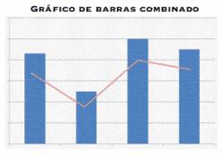 Gráfico de barras combinado