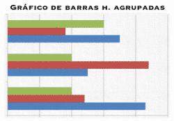 Gráfico de barras horizontal agrupadas
