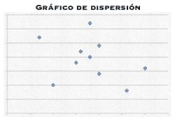 Gráfico de dispersión