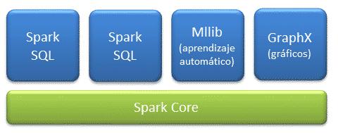 Componentes Spark