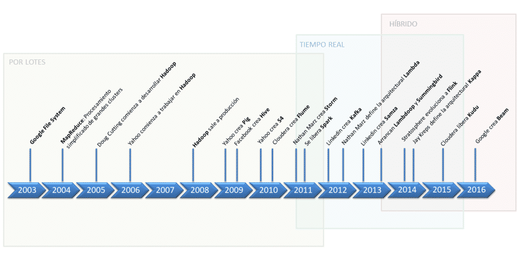 linea temporal big data