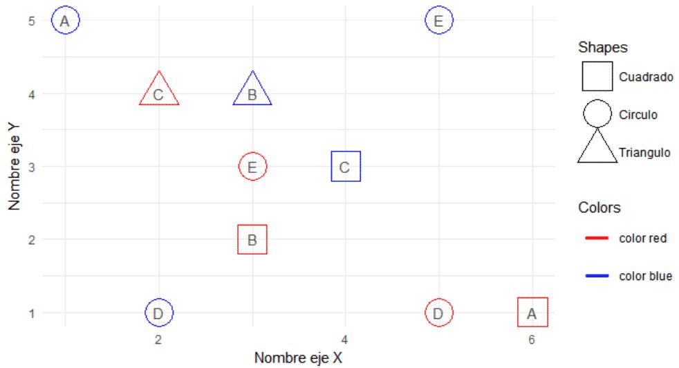 gráfico de dispersión múltiple