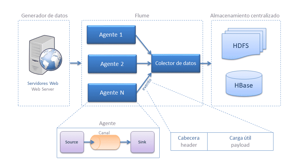 Arquitectura Apache Flume