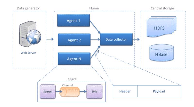 Apache Flume architecture