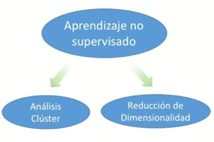 clasificación de aprendizaje no supervisado