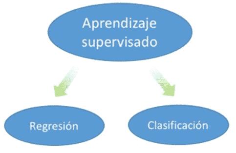 clasificación de aprendizaje supervisado