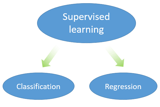 clasification supervised learning