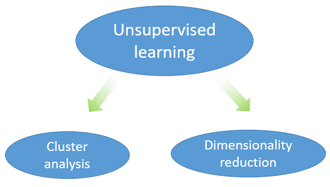 clasification unsupervised learning
